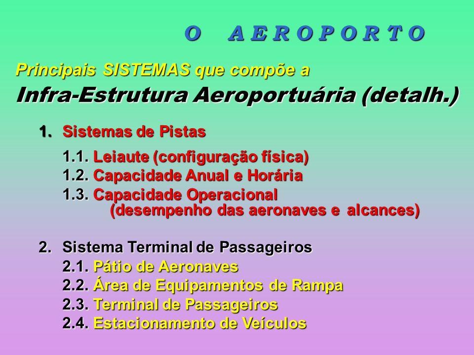 Infra-Estrutura Aeroportuária (detalh.)