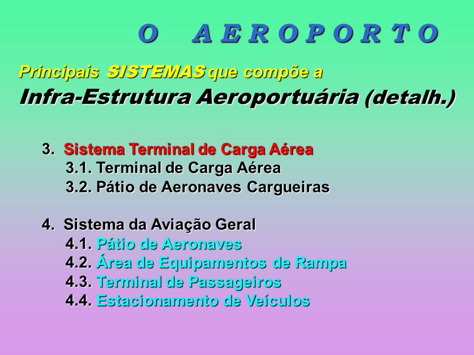 O A E R O P O R T O Infra-Estrutura Aeroportuária (detalh.)