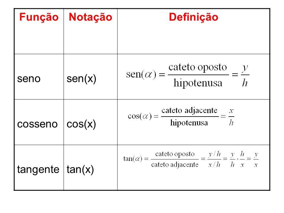 Função Notação Definição seno sen(x) cosseno cos(x) tangente tan(x)