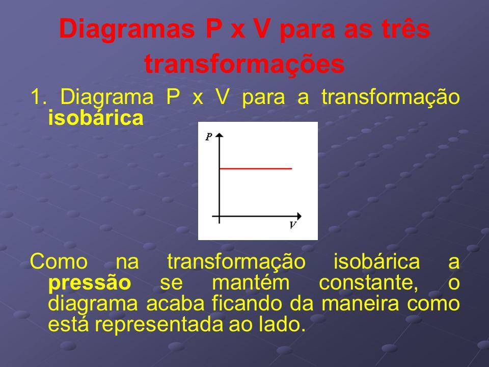 Diagramas P x V para as três transformações