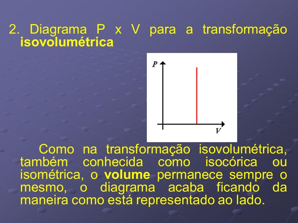 2. Diagrama P x V para a transformação isovolumétrica