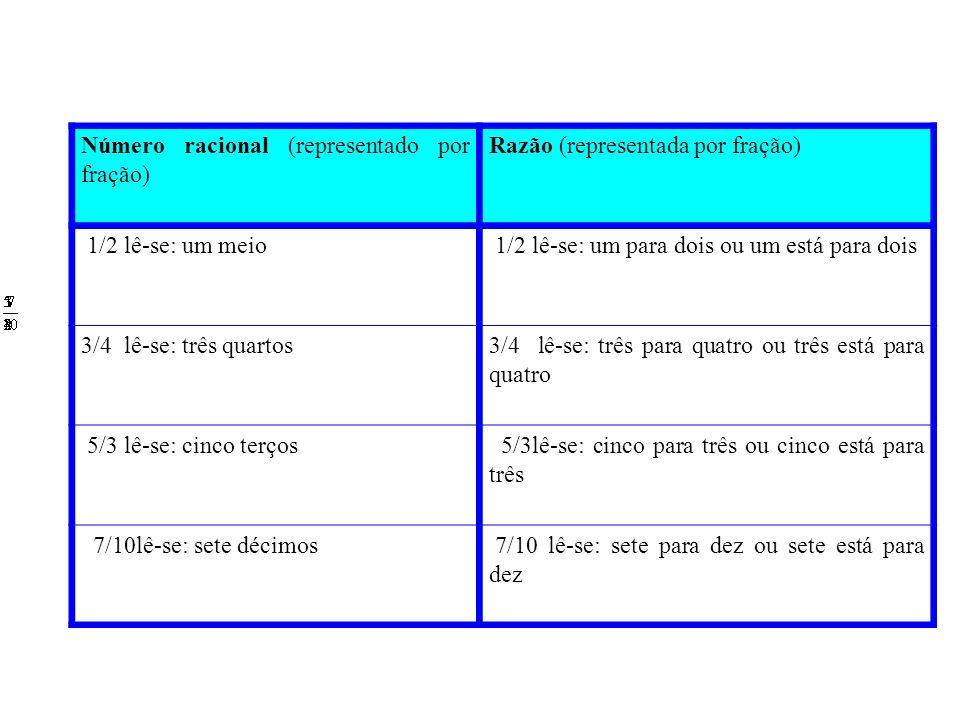 Número racional (representado por fração)