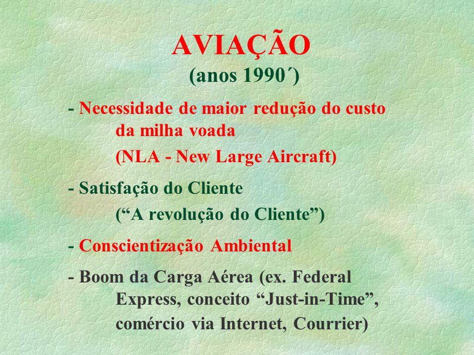 AVIAÇÃO (anos 1990´) - Necessidade de maior redução do custo da milha voada. (NLA - New Large Aircraft)