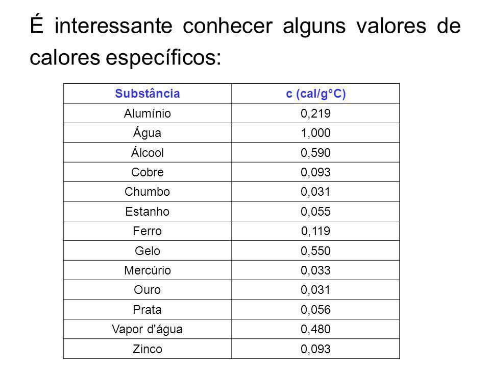 É interessante conhecer alguns valores de calores específicos:
