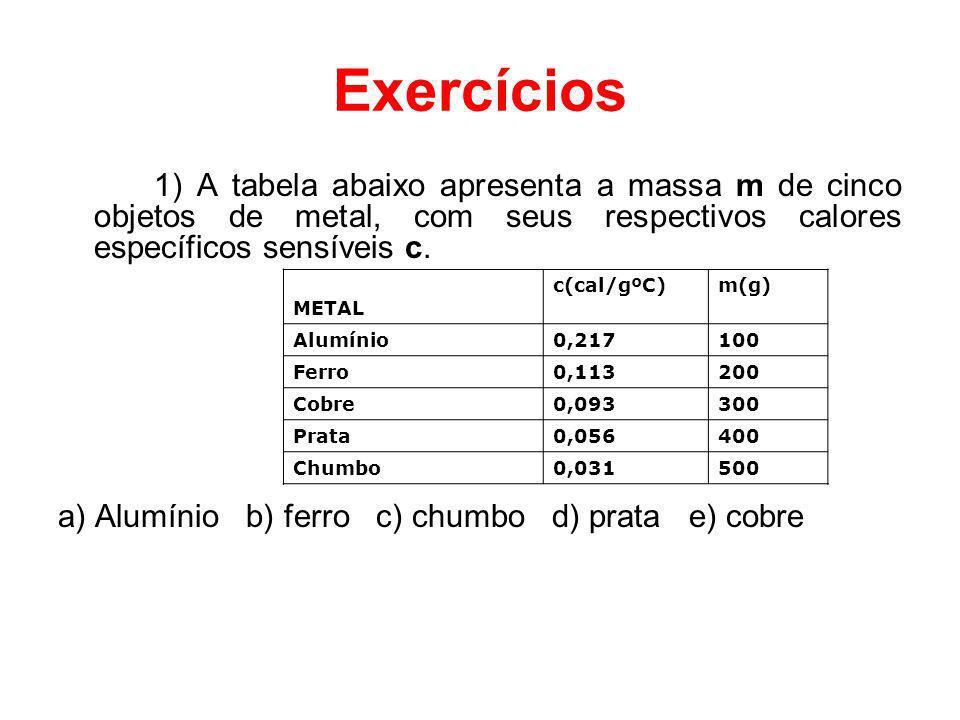 Exercícios 1) A tabela abaixo apresenta a massa m de cinco objetos de metal, com seus respectivos calores específicos sensíveis c.