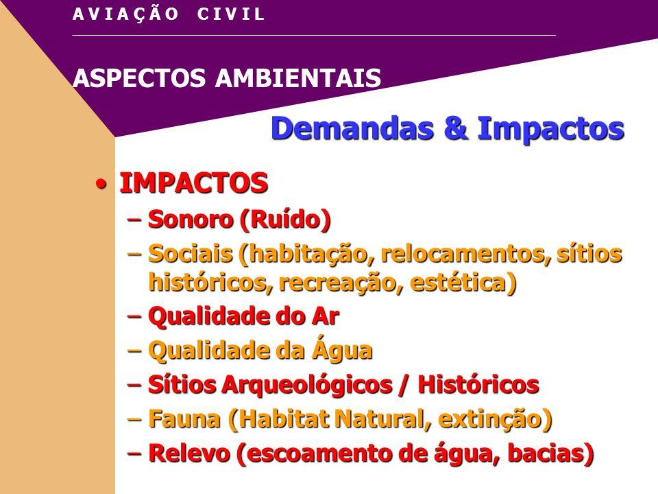 Demandas & Impactos IMPACTOS Sonoro (Ruído)