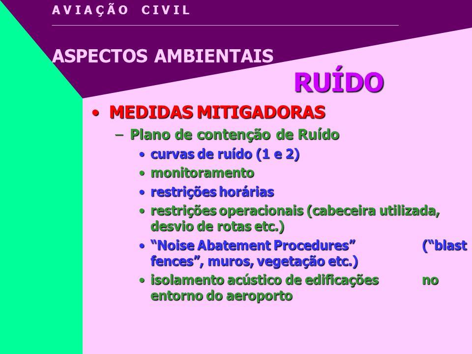 RUÍDO MEDIDAS MITIGADORAS Plano de contenção de Ruído