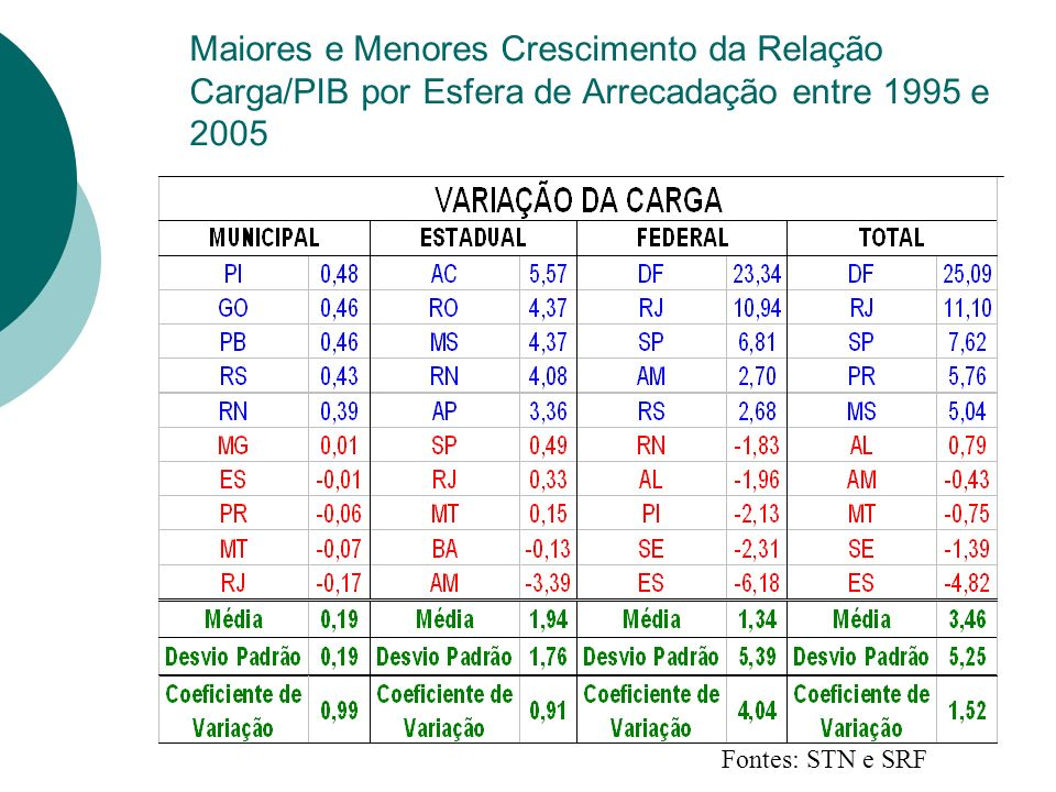 Maiores e Menores Crescimento da Relação Carga/PIB por Esfera de Arrecadação entre 1995 e 2005