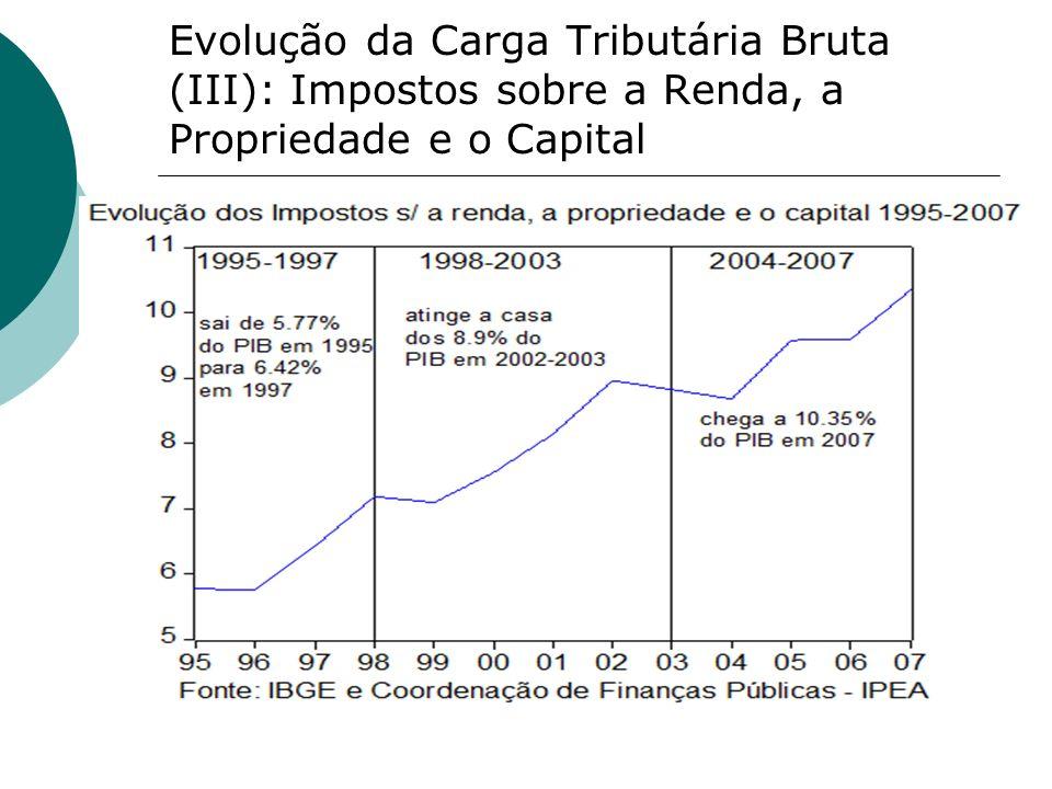 Evolução da Carga Tributária Bruta (III): Impostos sobre a Renda, a Propriedade e o Capital