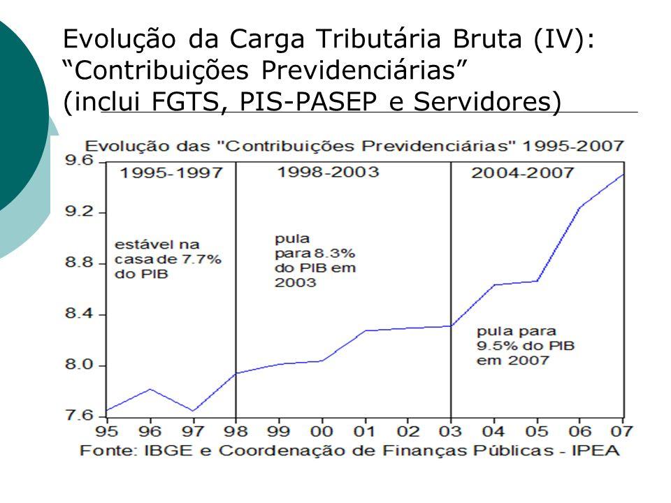 Evolução da Carga Tributária Bruta (IV): Contribuições Previdenciárias (inclui FGTS, PIS-PASEP e Servidores)