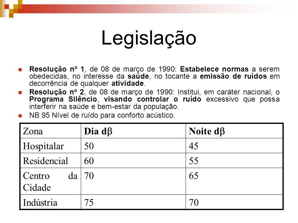 Legislação Zona Dia d Noite d Hospitalar 50 45 Residencial 60 55