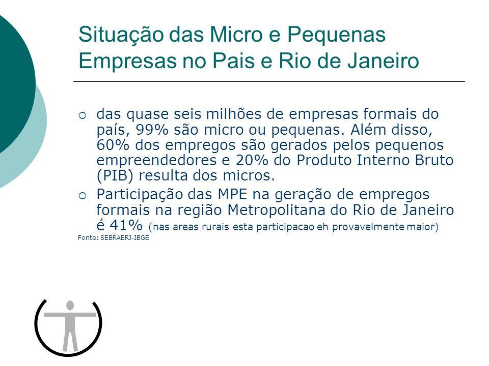 Situação das Micro e Pequenas Empresas no Pais e Rio de Janeiro