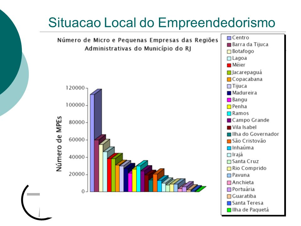 Situacao Local do Empreendedorismo