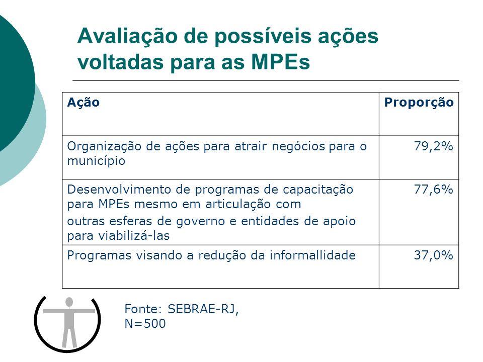 Avaliação de possíveis ações voltadas para as MPEs