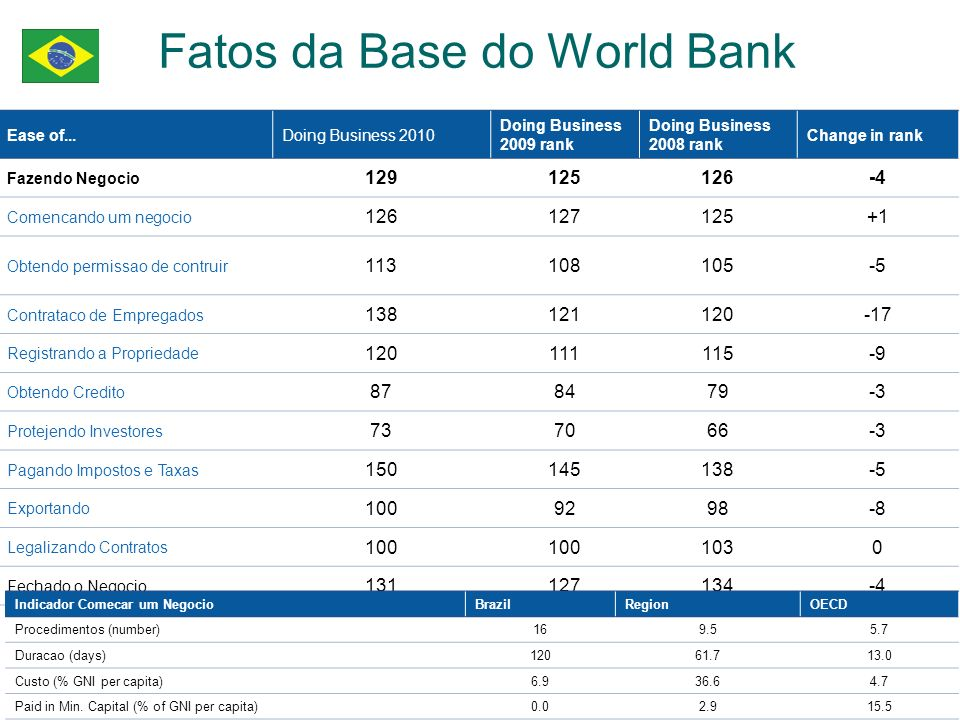 Fatos da Base do World Bank