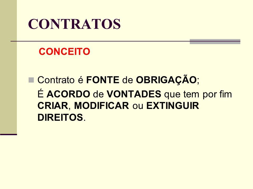 CONTRATOS CONCEITO Contrato é FONTE de OBRIGAÇÃO;