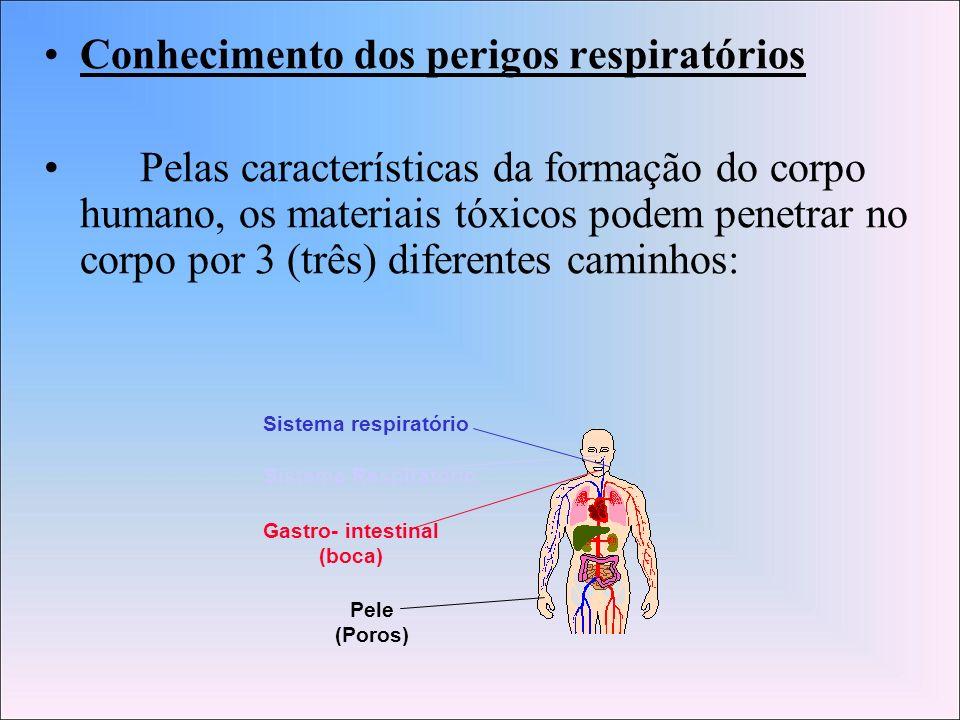 Conhecimento dos perigos respiratórios