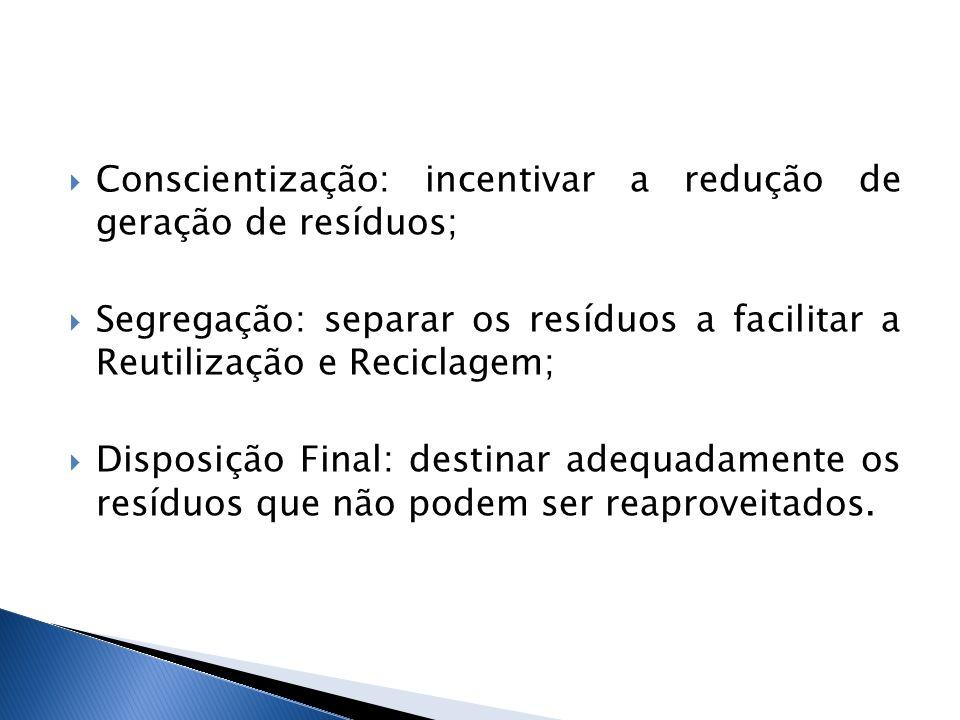 Conscientização: incentivar a redução de geração de resíduos;