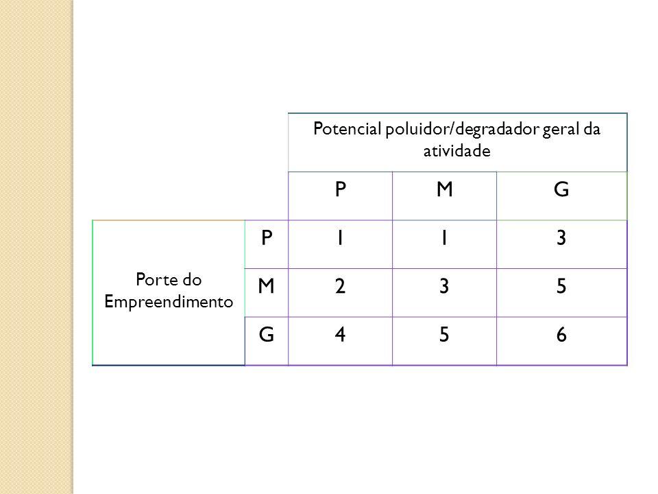 Potencial poluidor/degradador geral da atividade