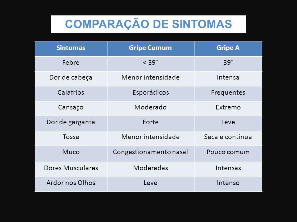 COMPARAÇÃO DE SINTOMAS