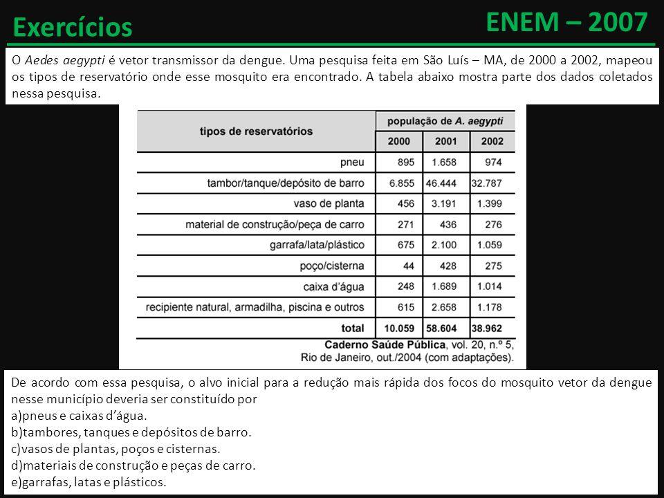 ENEM – 2007 Exercícios.