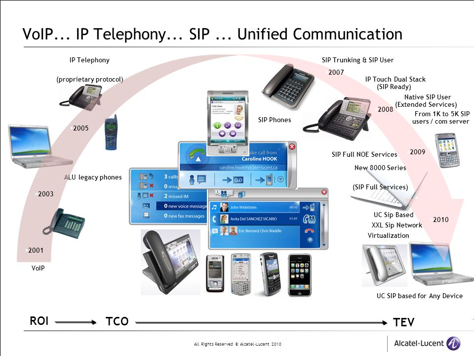 VoIP... IP Telephony... SIP ... Unified Communication