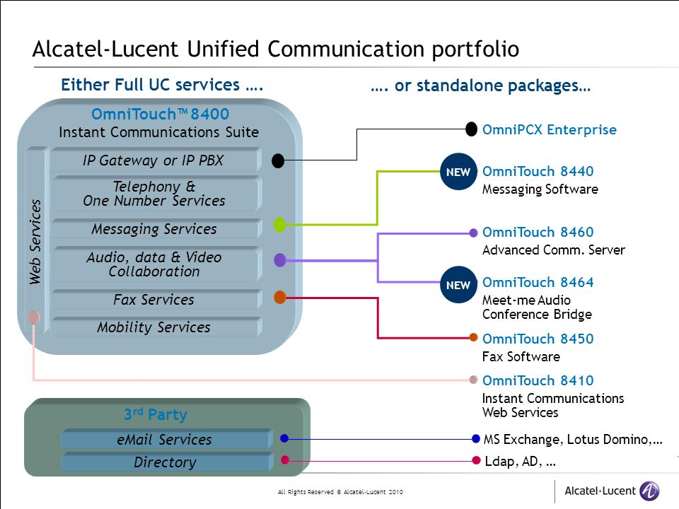 Alcatel-Lucent Unified Communication portfolio