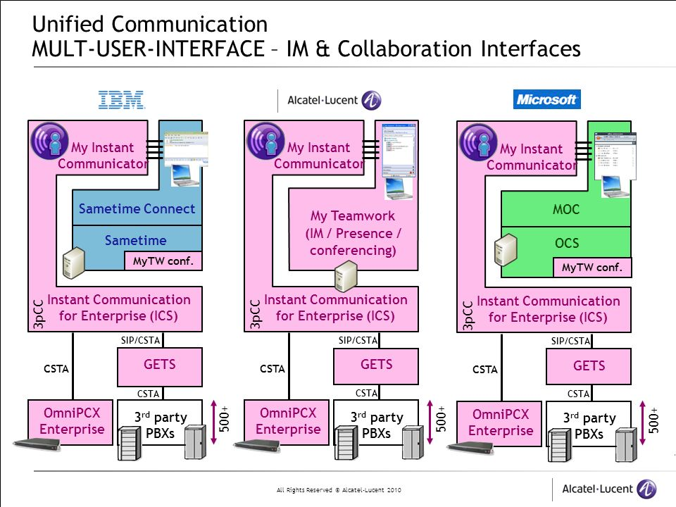 Unified Communication MULT-USER-INTERFACE – IM & Collaboration Interfaces
