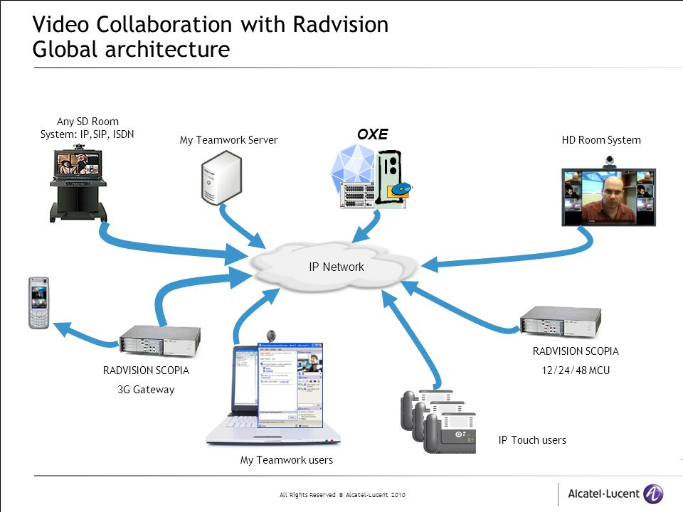 Video Collaboration with Radvision Global architecture