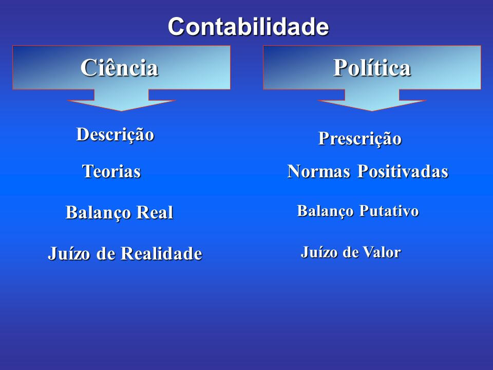 Contabilidade Ciência Política Descrição Prescrição Teorias
