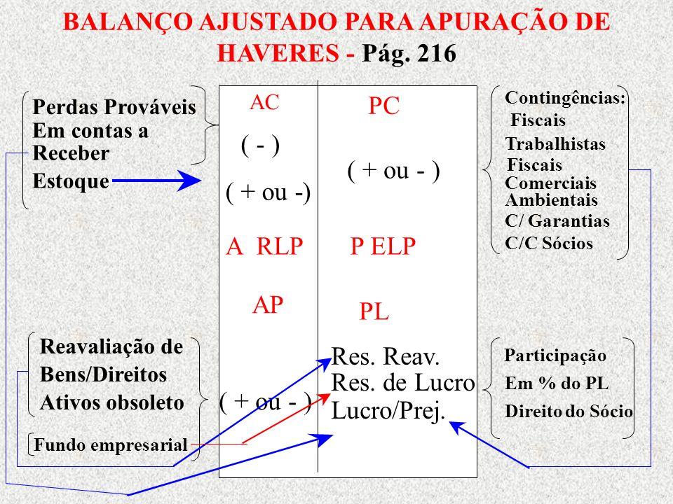 BALANÇO AJUSTADO PARA APURAÇÃO DE HAVERES - Pág. 216