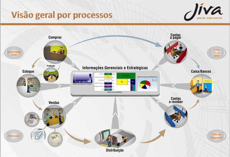 Visão geral por processos