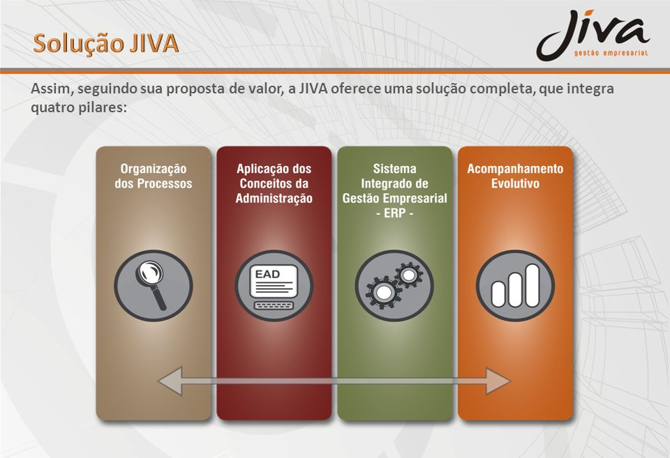 Solução JIVA Assim, seguindo sua proposta de valor, a JIVA oferece uma solução completa, que integra quatro pilares: