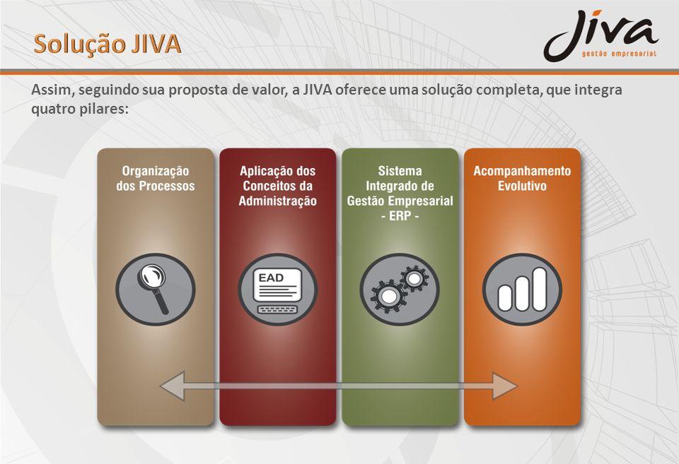 Solução JIVAAssim, seguindo sua proposta de valor, a JIVA oferece uma solução completa, que integra quatro pilares: