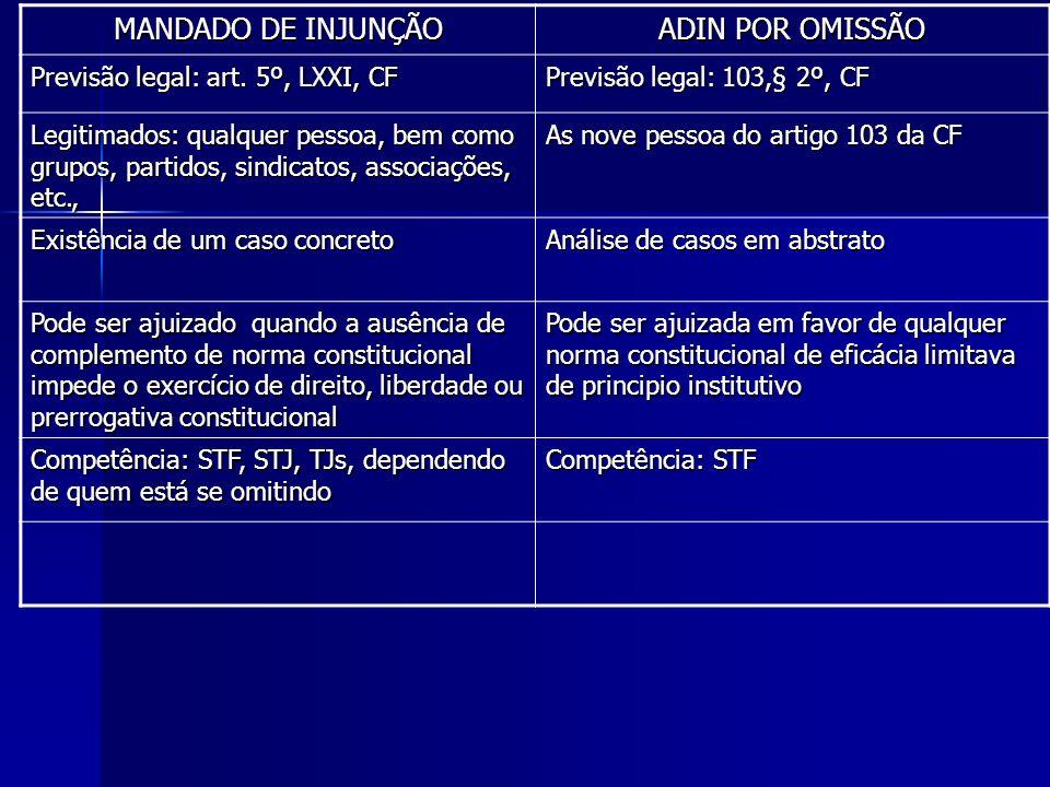 MANDADO DE INJUNÇÃO ADIN POR OMISSÃO Previsão legal: art. 5º, LXXI, CF