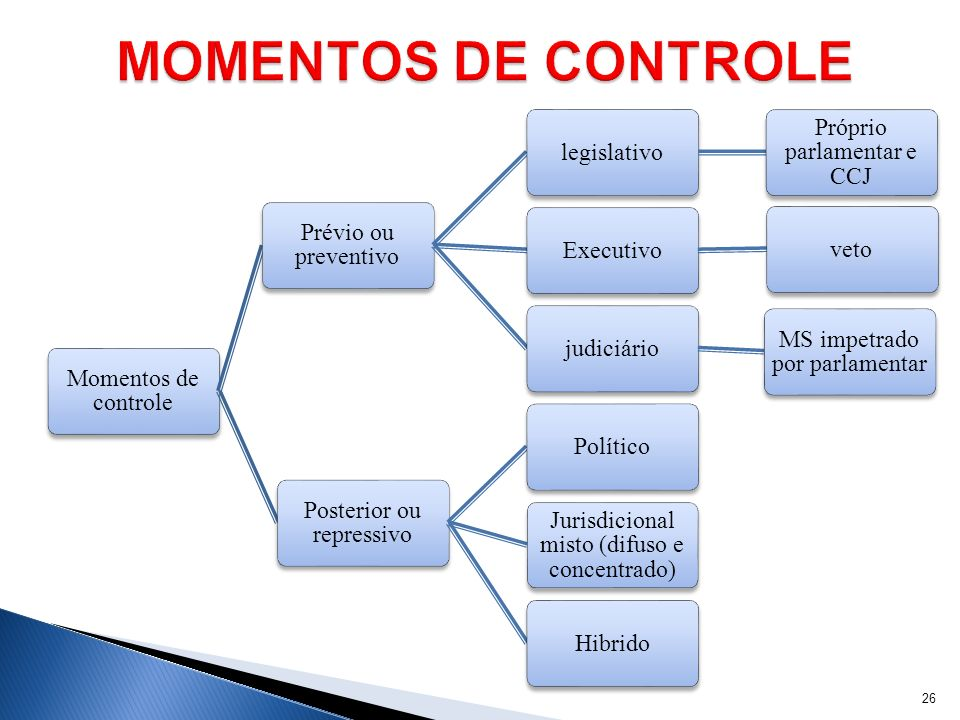 MOMENTOS DE CONTROLE Momentos de controle Prévio ou preventivo