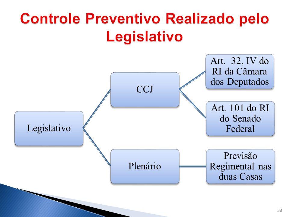 Controle Preventivo Realizado pelo Legislativo