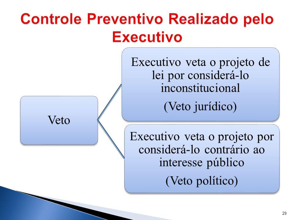 Controle Preventivo Realizado pelo Executivo