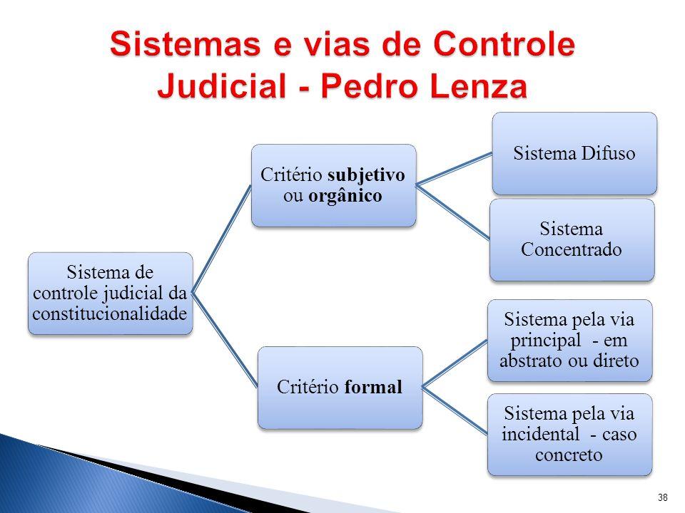 Sistemas e vias de Controle Judicial - Pedro Lenza