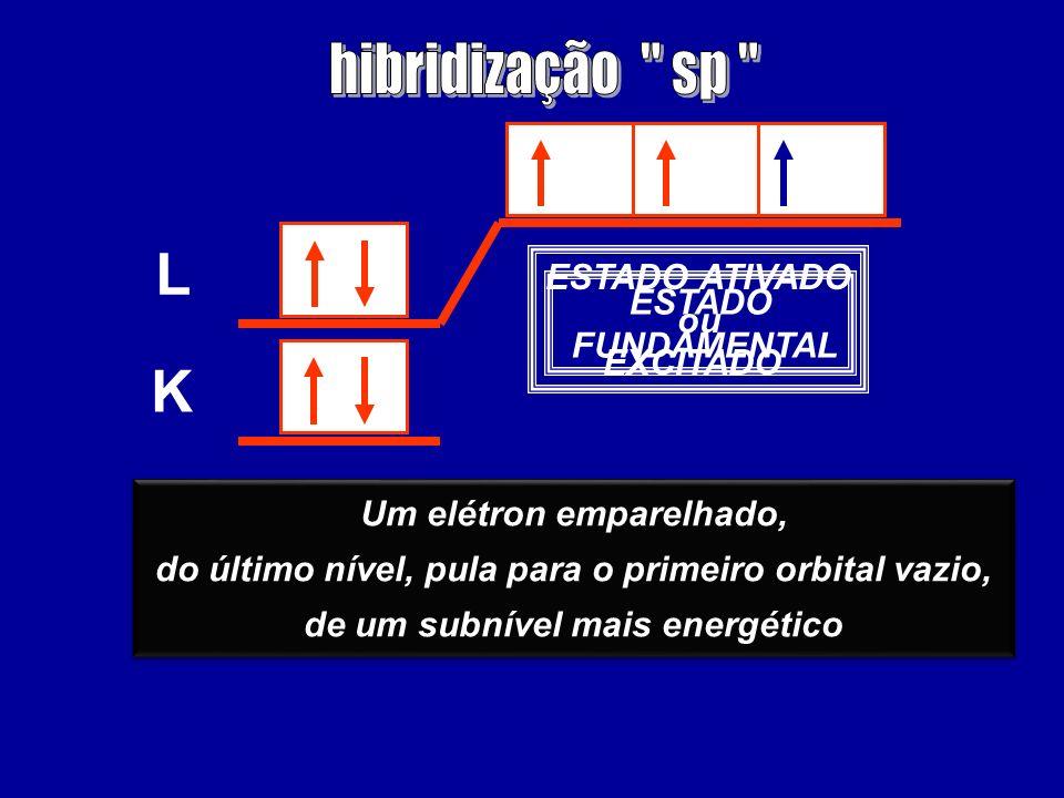 L K hibridização sp ESTADO ATIVADO ou ESTADO EXCITADO FUNDAMENTAL