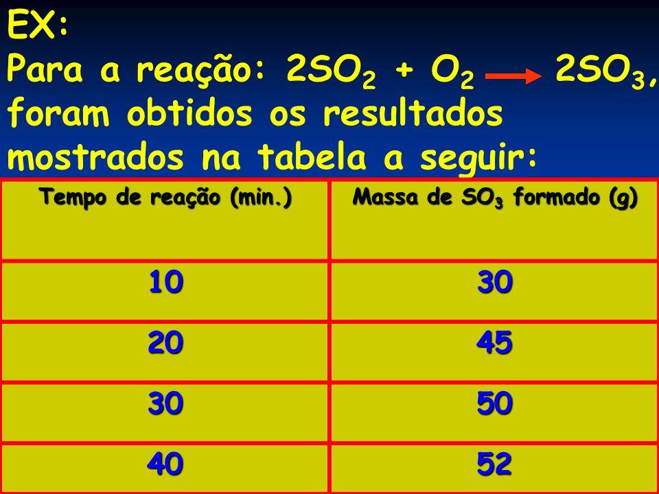 foram obtidos os resultados mostrados na tabela a seguir: