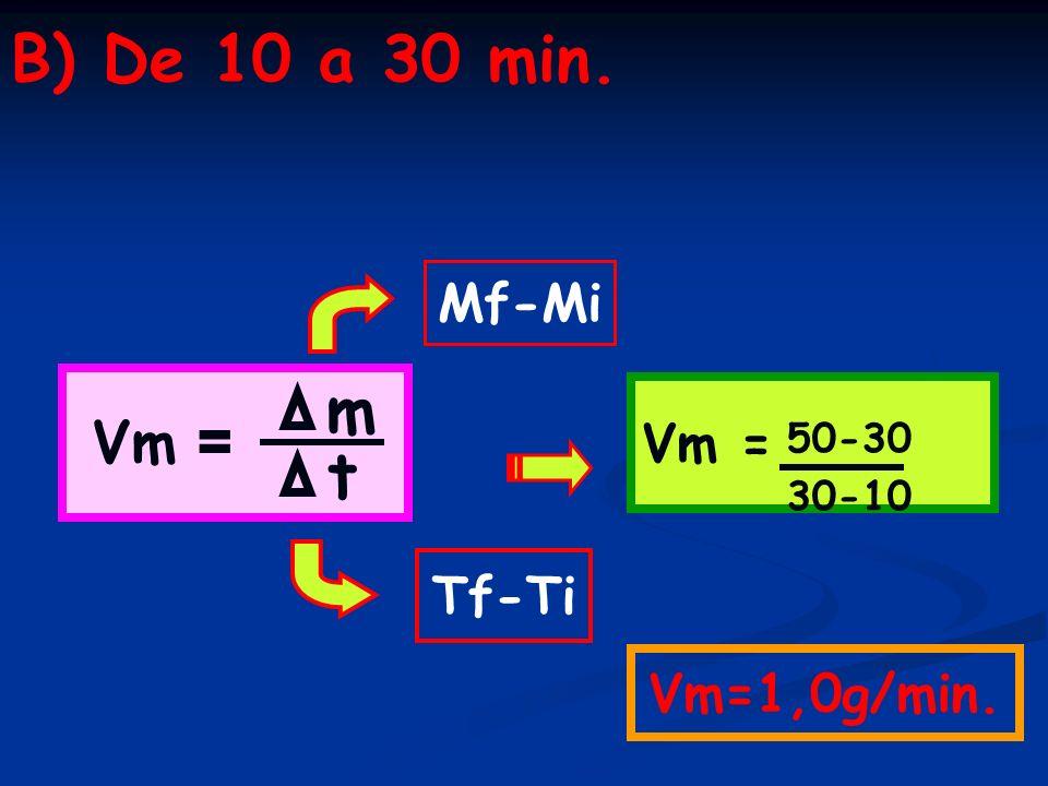B) De 10 a 30 min. Mf-Mi Vm = Vm = m 50-30 t 30-10 Tf-Ti Vm=1,0g/min.
