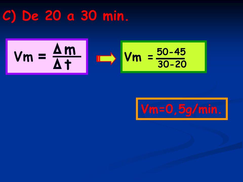 C) De 20 a 30 min. Vm = Vm = m 50-45 t 30-20 Vm=0,5g/min.