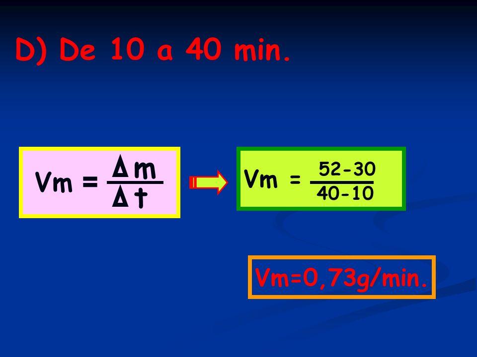 D) De 10 a 40 min. Vm = Vm = m 52-30 40-10 t Vm=0,73g/min.