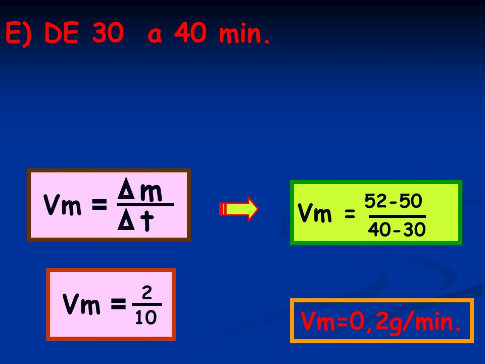 E) DE 30 a 40 min. Vm = m Vm = 52-50 t 40-30 Vm = 2 Vm=0,2g/min. 10
