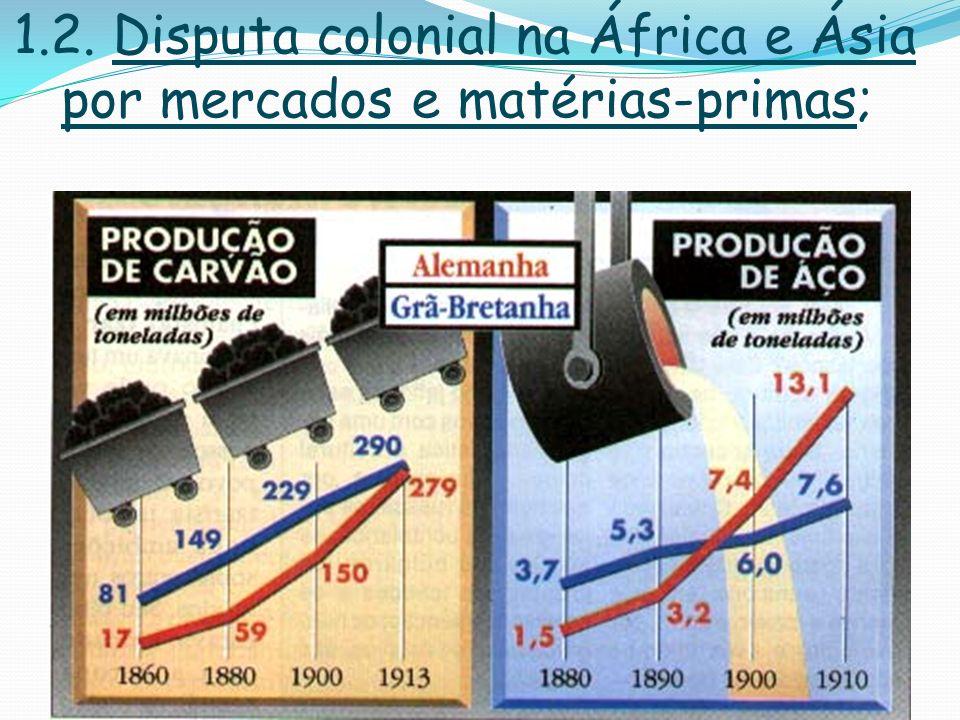 1.2. Disputa colonial na África e Ásia por mercados e matérias-primas;