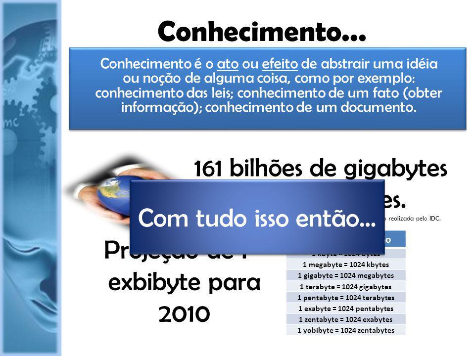 Conhecimento... 161 bilhões de gigabytes ou 161 exabytes.