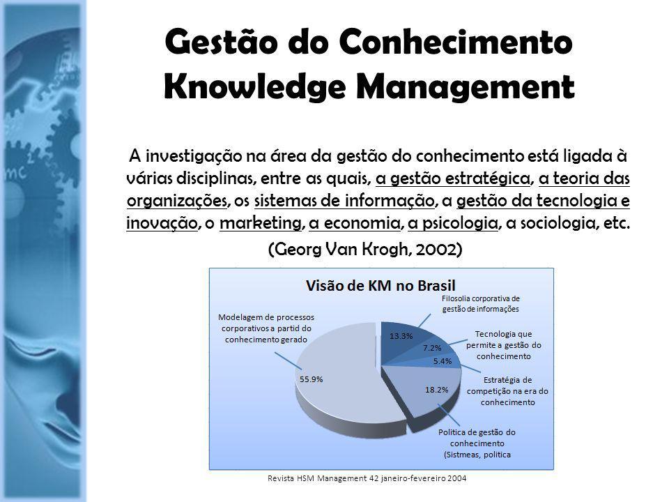 Gestão do Conhecimento Knowledge Management
