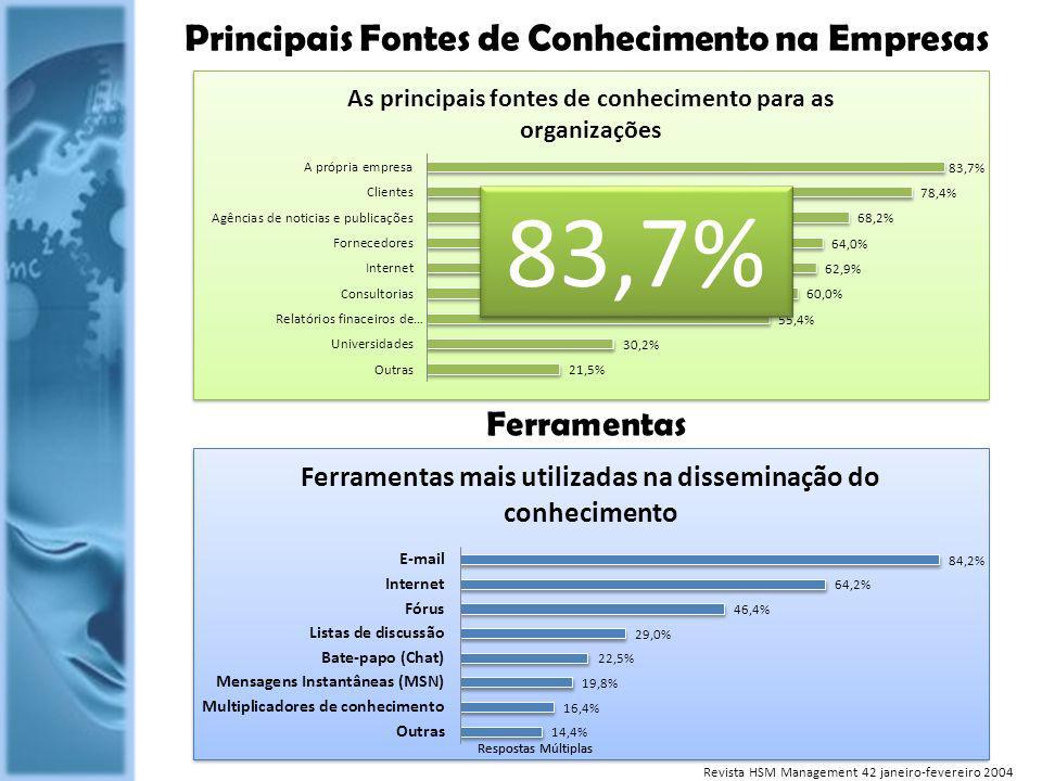 Principais Fontes de Conhecimento na Empresas