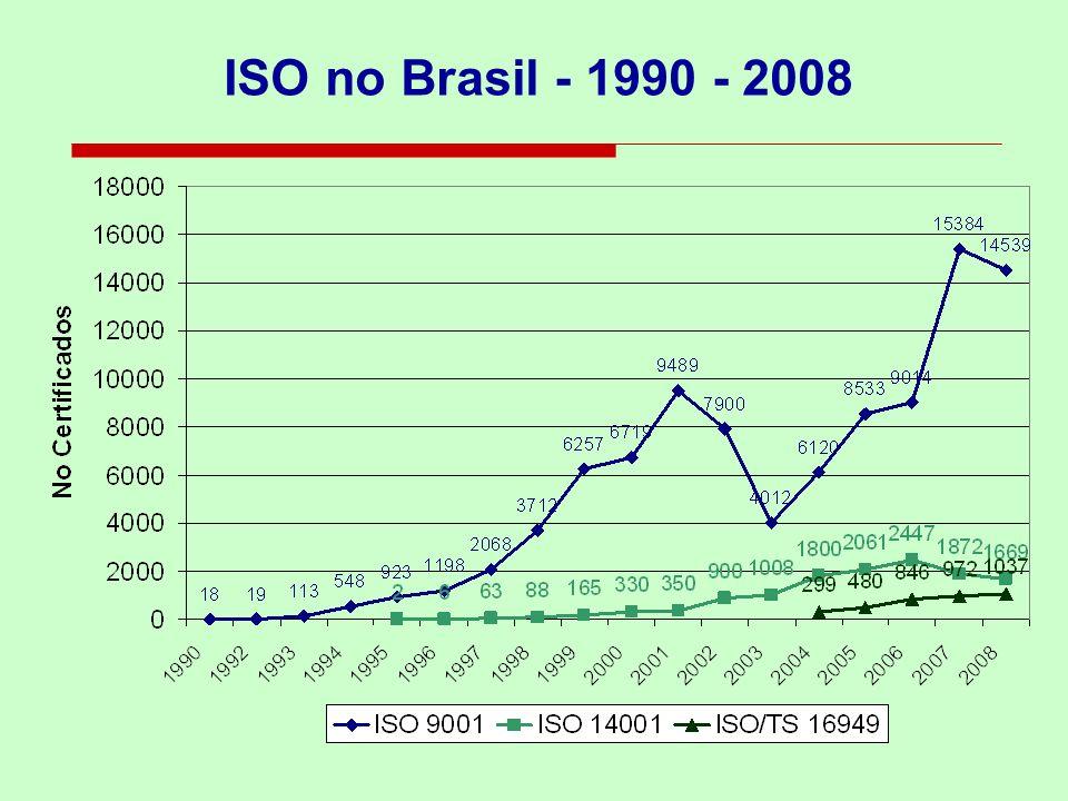 ISO no Brasil - 1990 - 2008